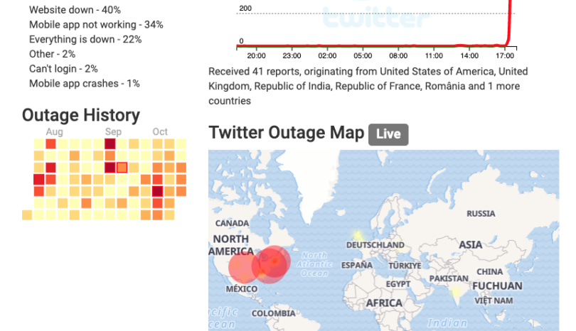 TWITTER UNDER SUSTAINED ATTACK – GLOBAL SHUTDOWN